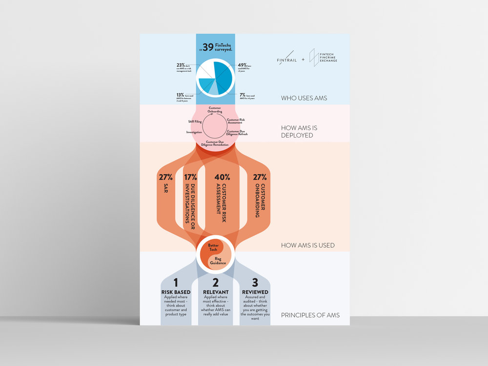 Fintrail AMS poster.jpg