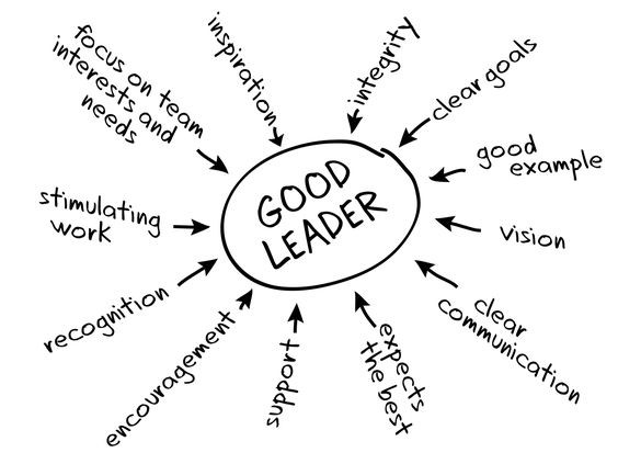 """ Great Leaders  Create More Leaders. Good leaders have  vision  and  inspire  others to help them turn vision into  reality .  Great leaders  create more leaders, not followers.  Great leaders  have vision, share vision, and inspire others to create their own.""  ― Roy T. Bennett"
