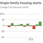 housing-starts-april