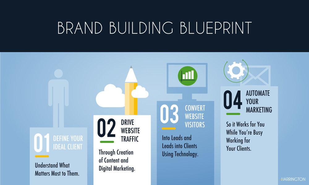 Harrington-Website-brand-building-blueprint copy.jpg