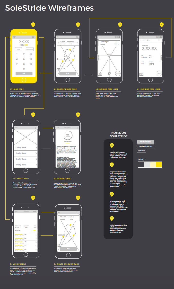 The first iteration of wireframes for the application. Click   here    to see enlarged version.