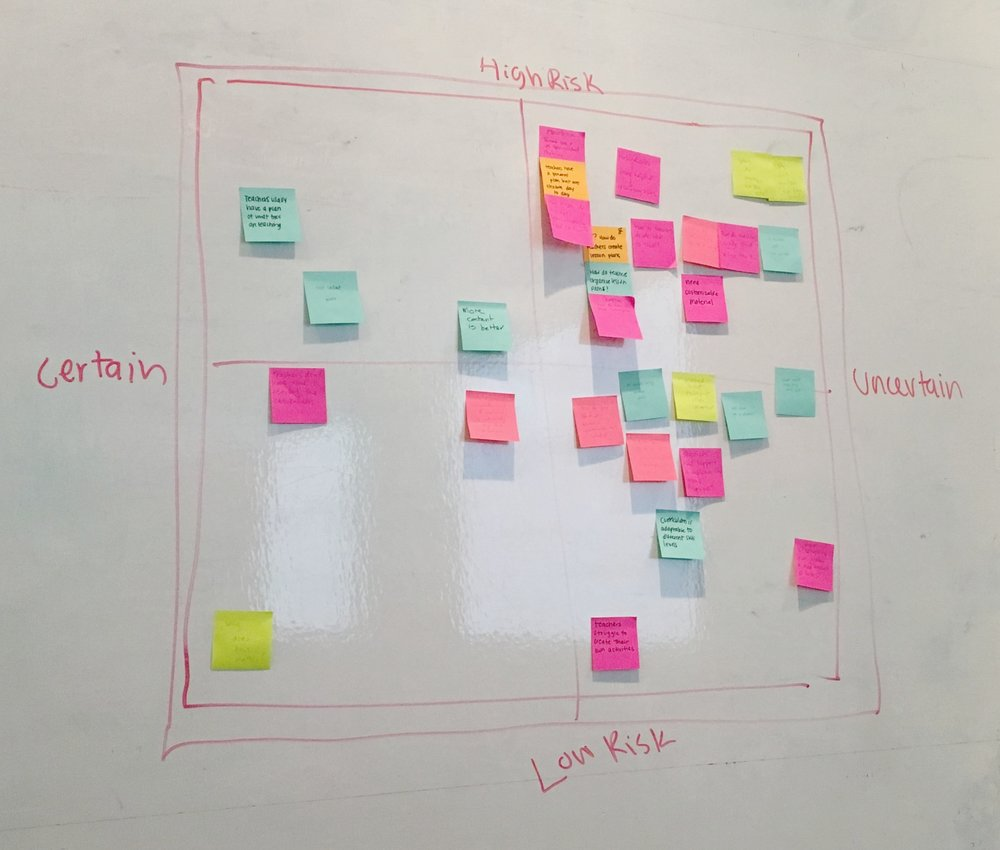 Our prioritization grid for research objectives.