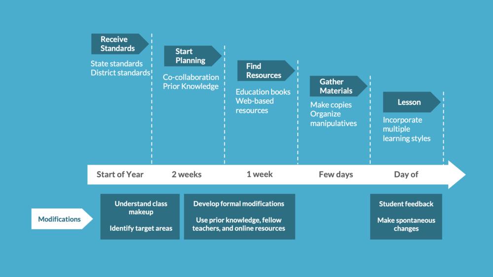 planning-timeline