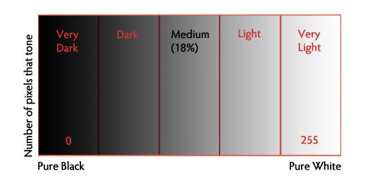 A visual guide to the histogram. The distribution of pixels can tell you  how dark or light an image is. This will aid you in finding the perfect exposure for your situation.