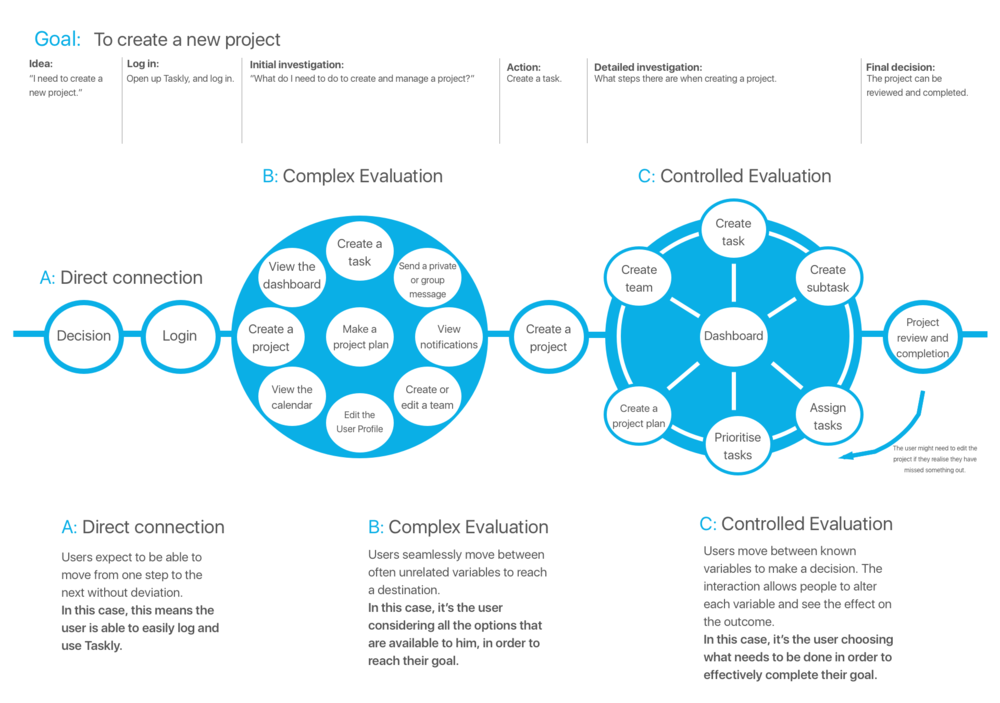 Task model for creating a new project