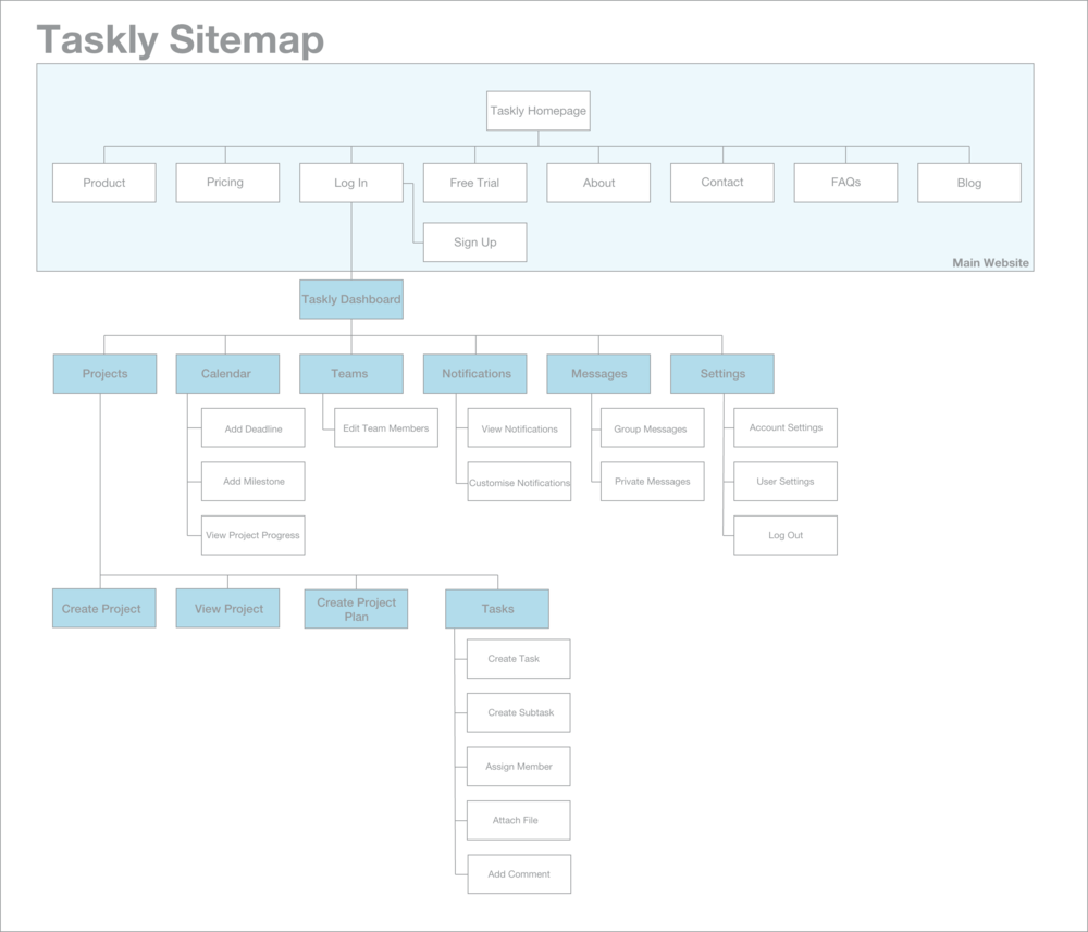 Taskly's website & product sitemap