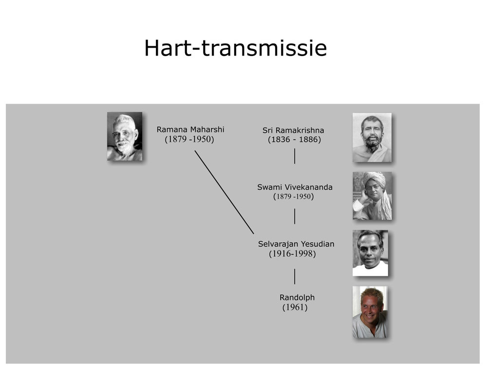 Hart-transmissie