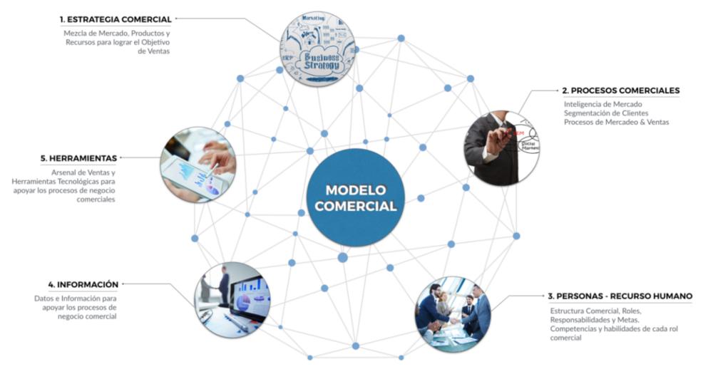 el Modelo Comercial de una Empresa