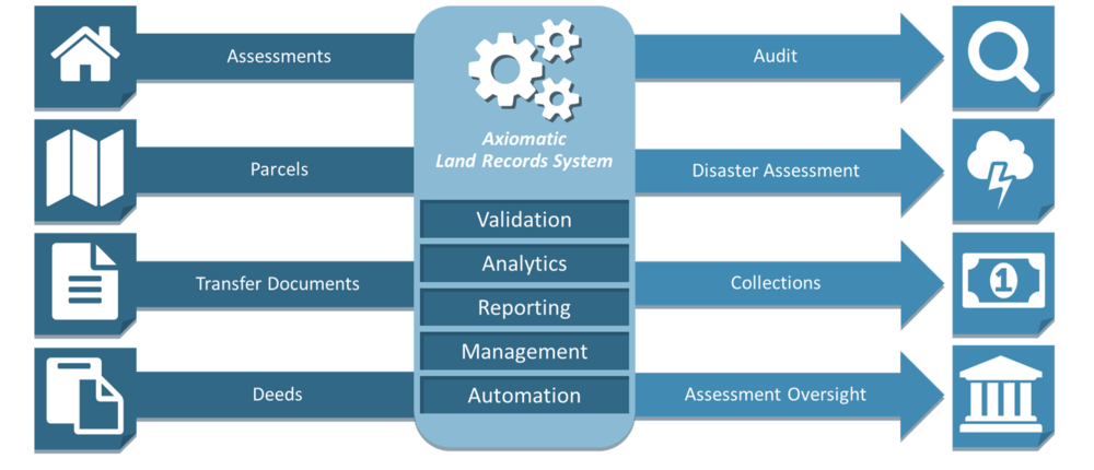 Land Records - The Axiomatic Land Records Systemenables regional, state, and federal governmental entities to utilize land records to improve their business processes and realize nearly instant Return on Investment (ROI).