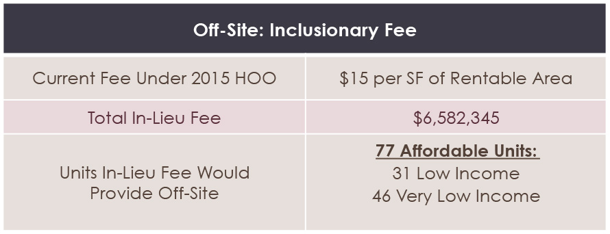 Current Inclusionary Fees for Magnolia at the Park