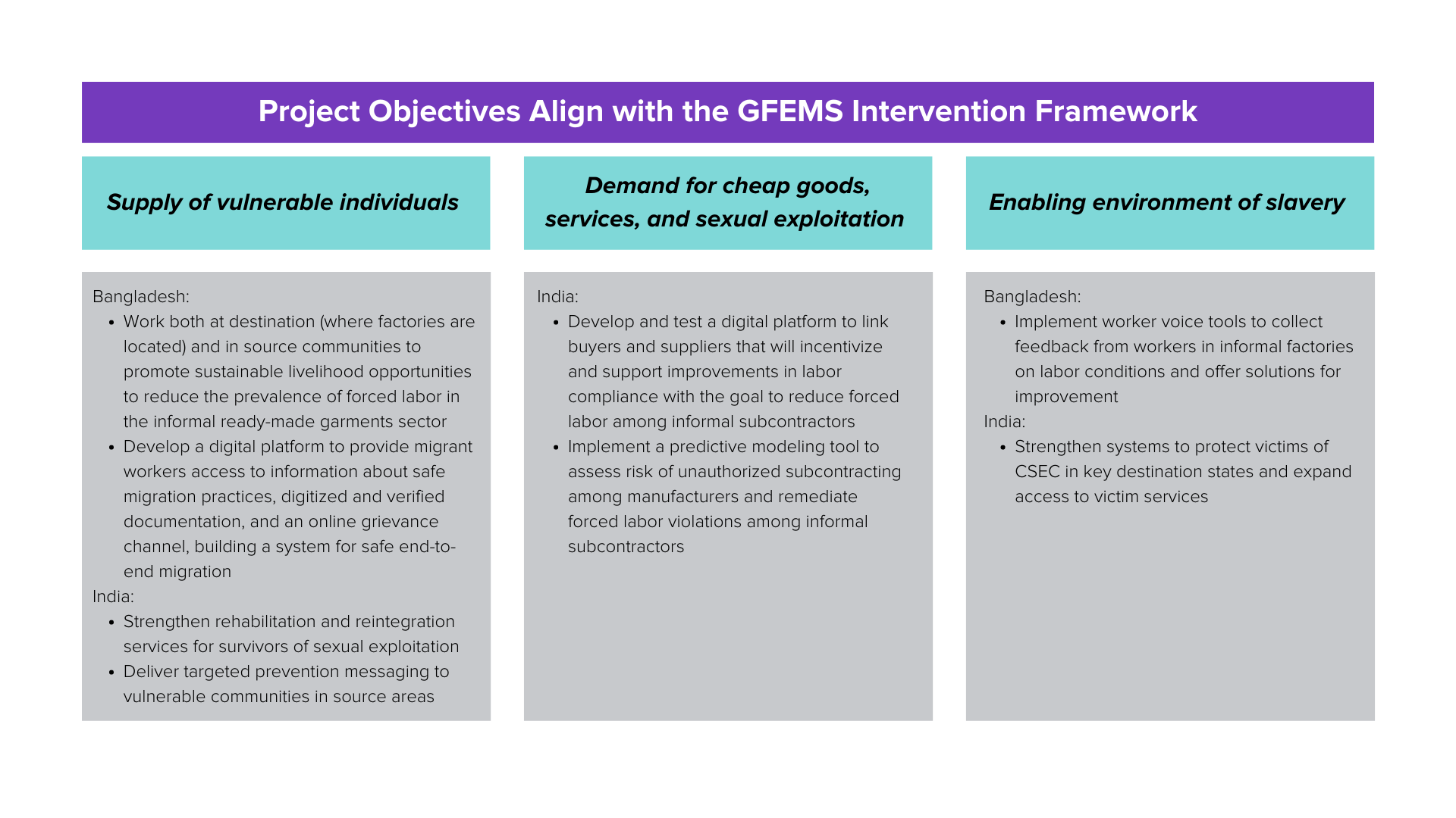 Project Objectives Align with the GFEMS Intervention Framework.png