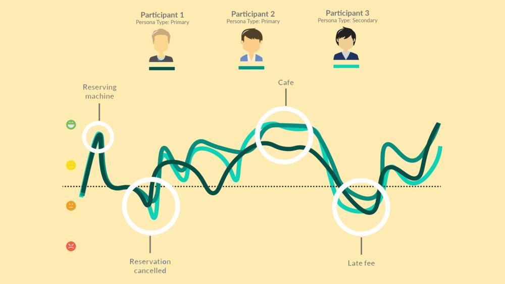 Behavioral walkthrough valence results.