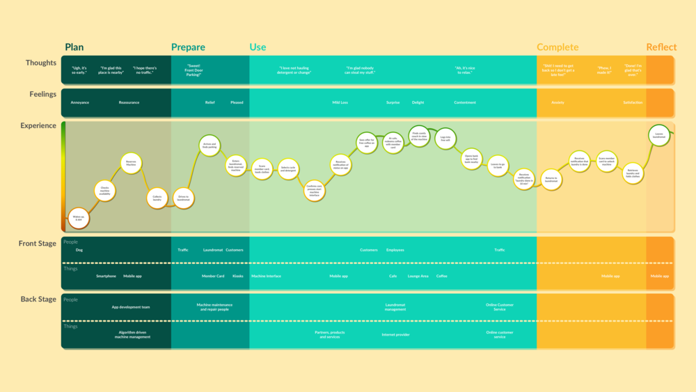 A hypothetical customer journey.