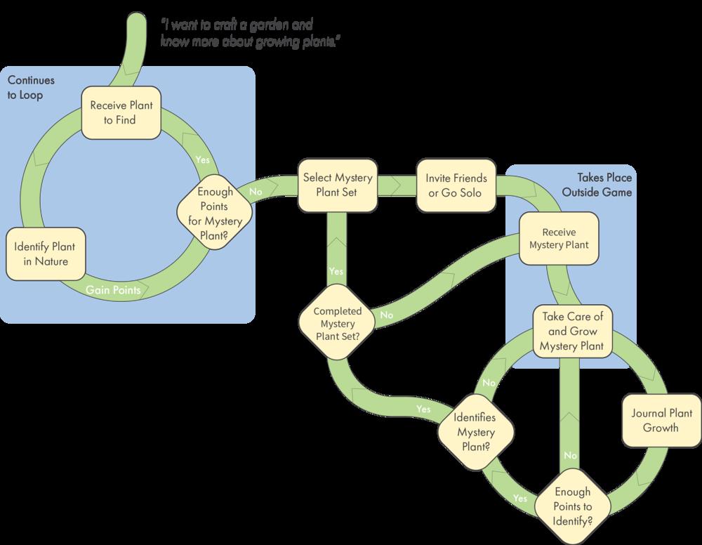 Low-Fidelity Userflow