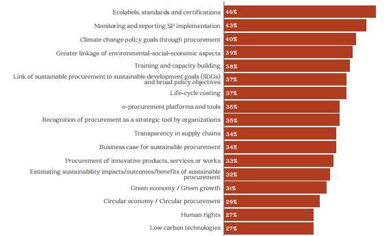 Trends in sustainable procurement — Oakdene Hollins