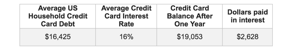 ave-credit-debt.jpg