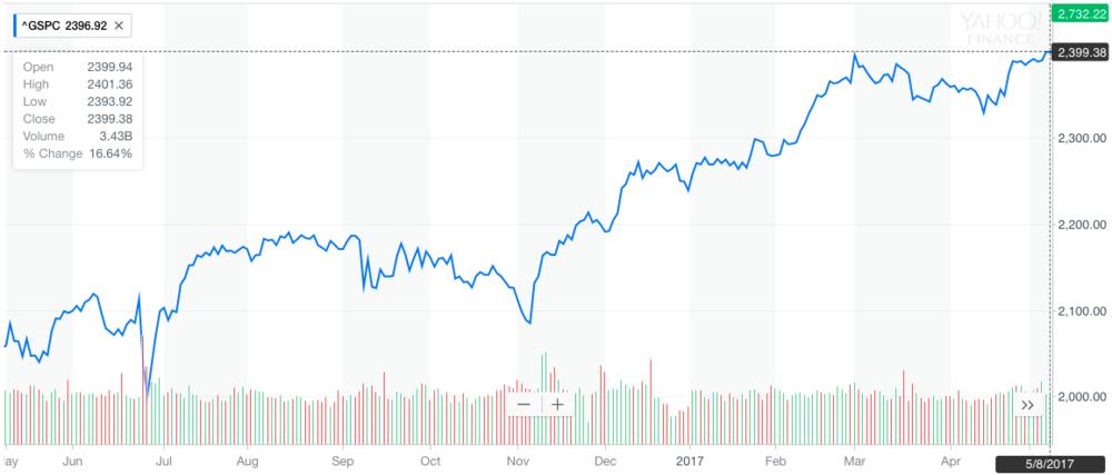 S&P last 12 months.png