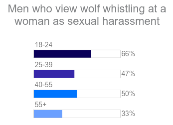 men - response to wolf whistling as sexual harassment