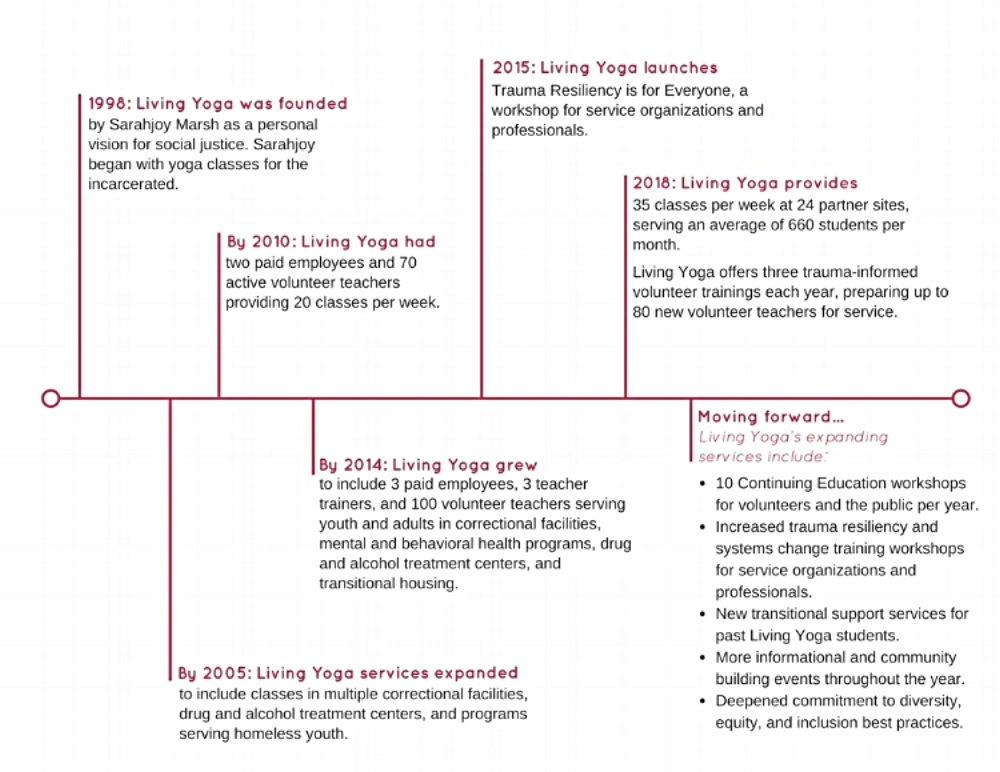 Living Yoga Timeline (temporary).jpg