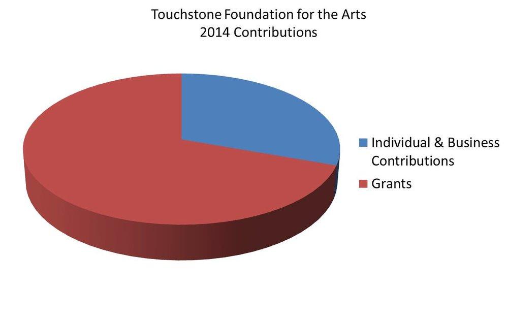 tfa_2014-contributions.jpg