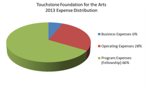 2013 Expense-Distribution-300x190.png