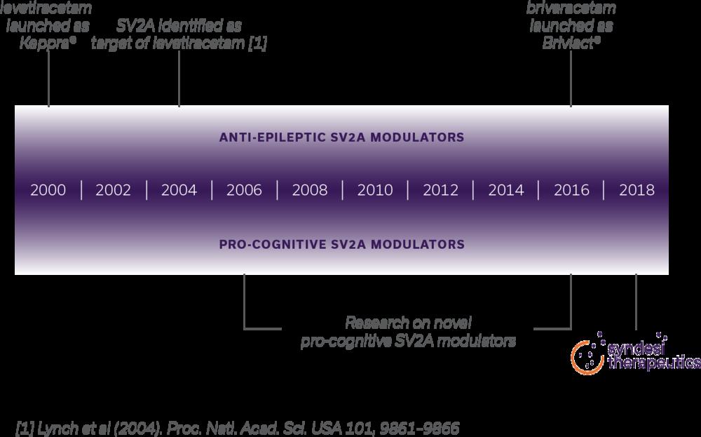 SV2A_Timeline_NoBrands.png