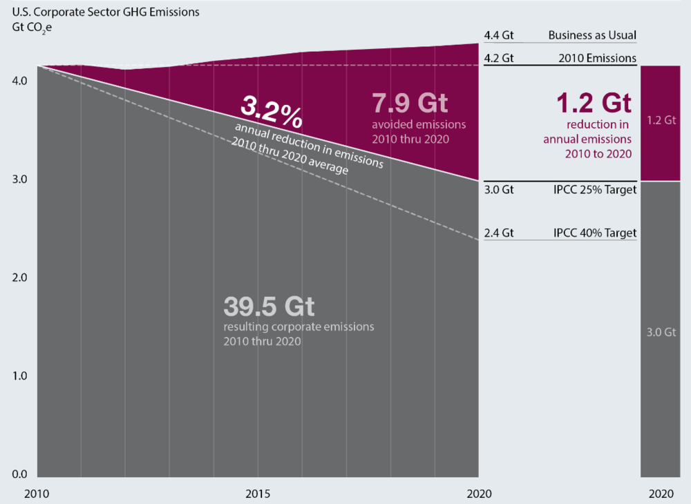 Source: UNFCCC, IPCC, EIA Annual Energy Outlook 2012, EPA US GHG Inventory 2012, US BLS, The 3% Solution team analysis