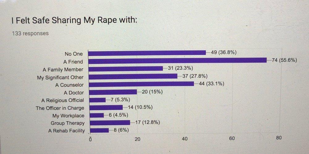 Results of the Anonymous Sunlight Retreats Rape Survivor Survey: https://www.sunlightretreats.org/survey/