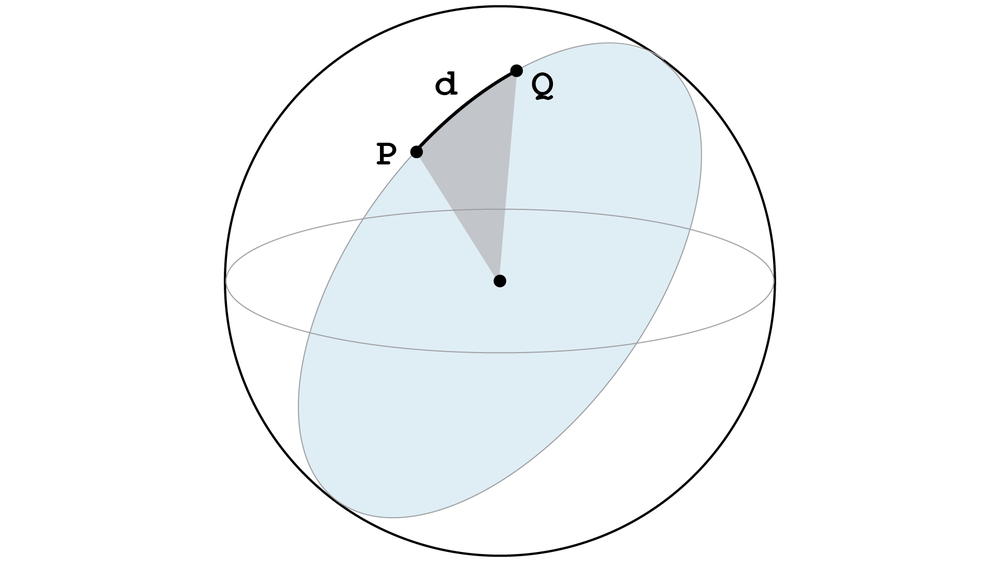 A   great circle   associated with an observation between two points P and Q on the Earth's surface