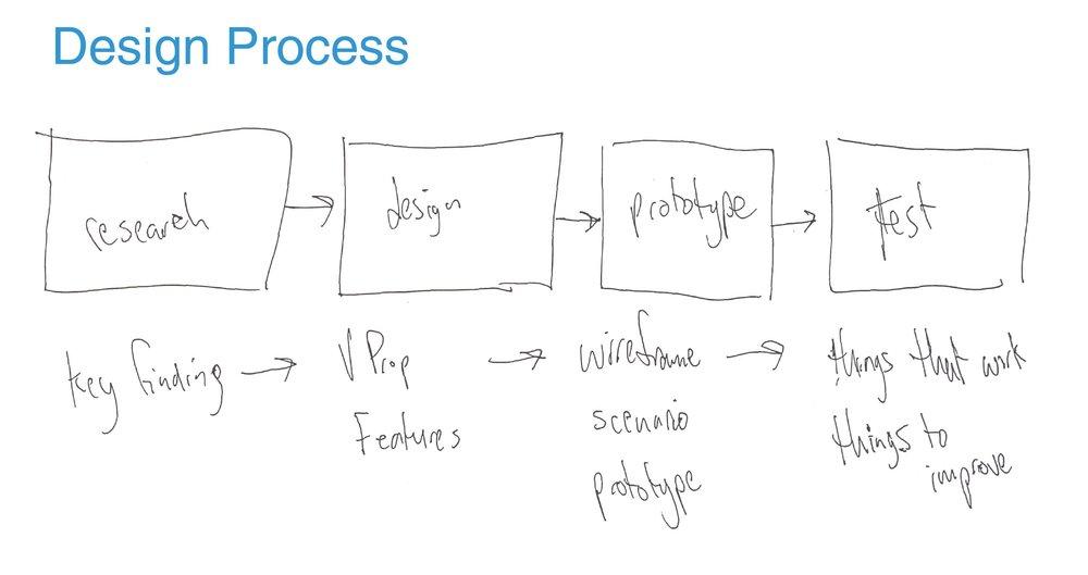 music-process.JPG