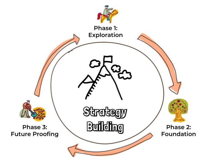 phases-of-strategy-building.png