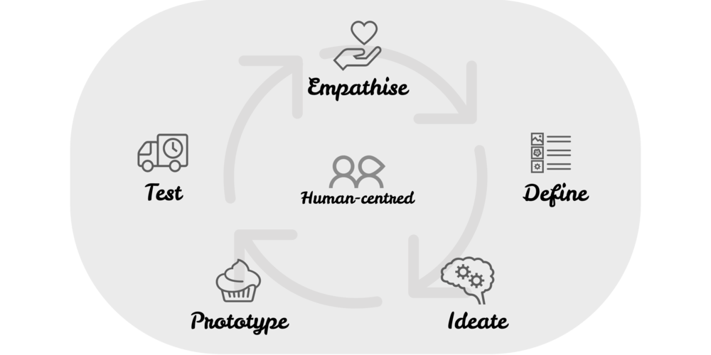 design-thinking-process.png