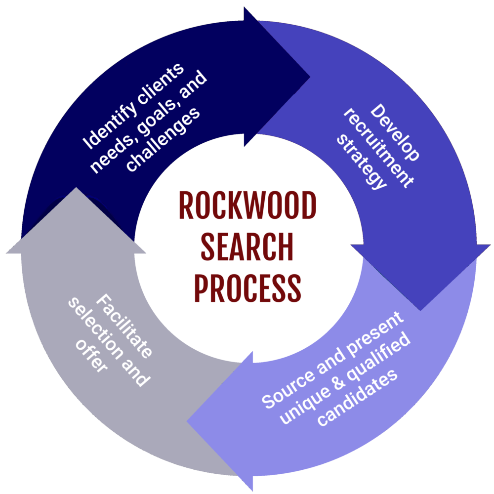 Rockwood Search Process2.png