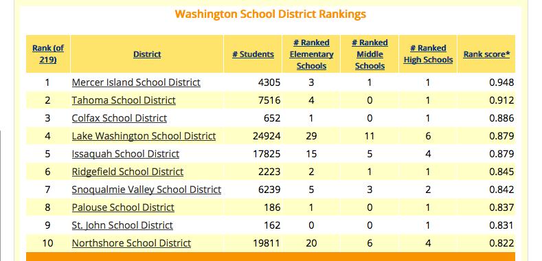 WA State School District Rankings