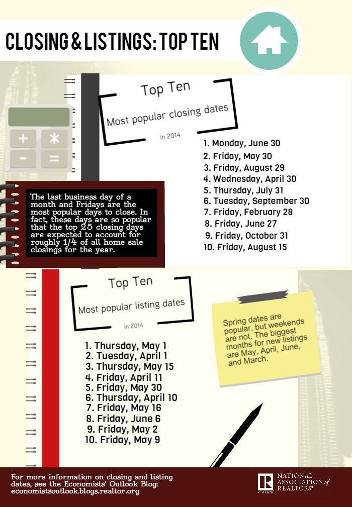 infographic-research-top-10-closing-and-listing-dates-01-22-2015