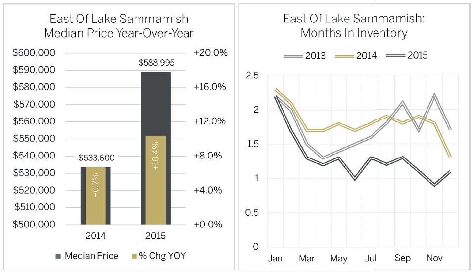 SammamishGraphs