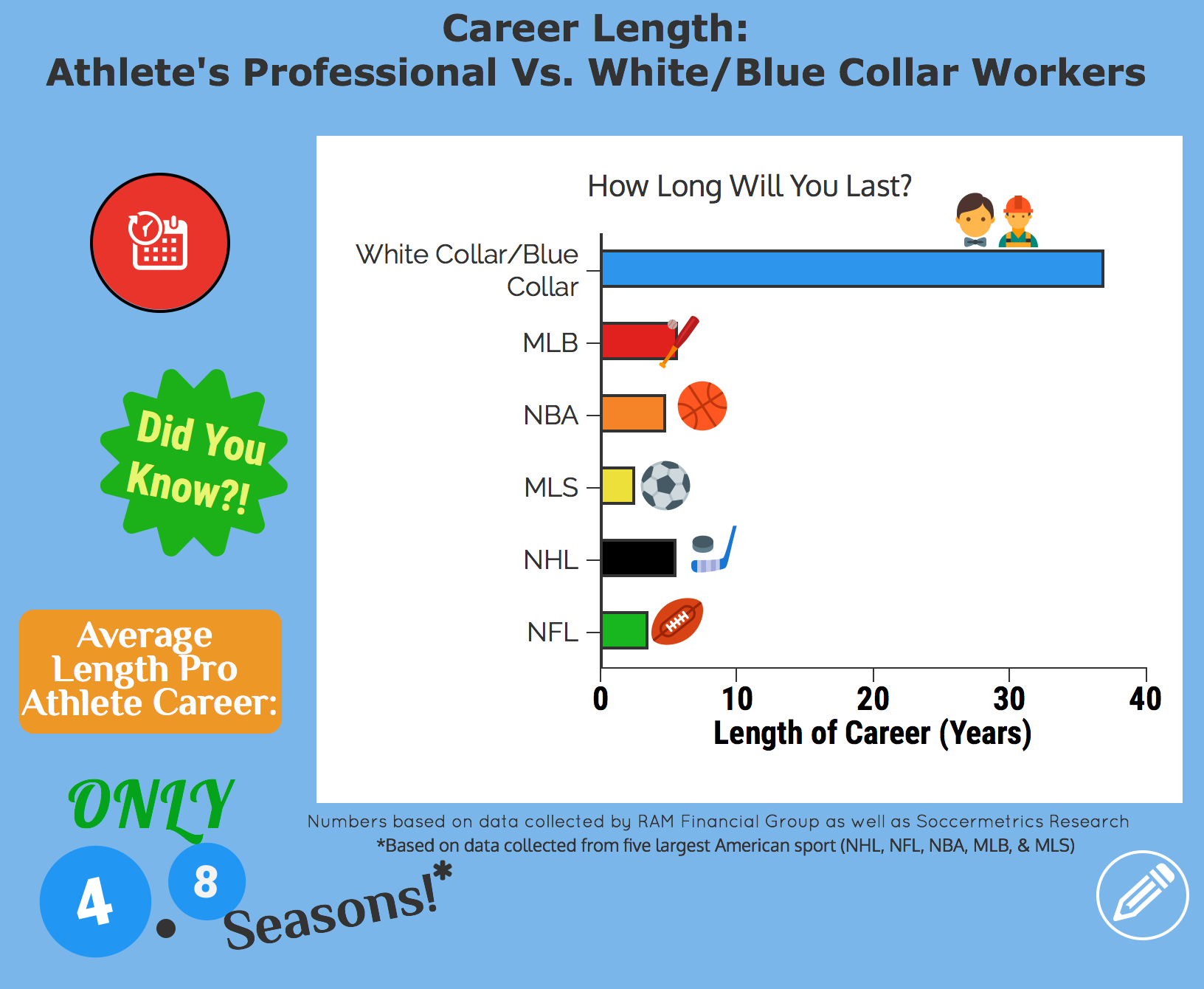 Infographic on the length of careers professional sports athletes vs. blue/white collar workers