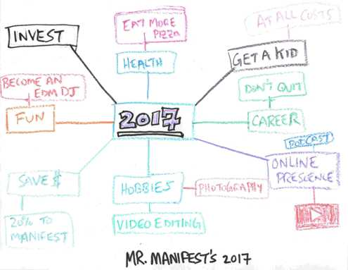 2017 Mr Manifest Mind Map - Set Goals - Resolutions - Dreams - Manifest it