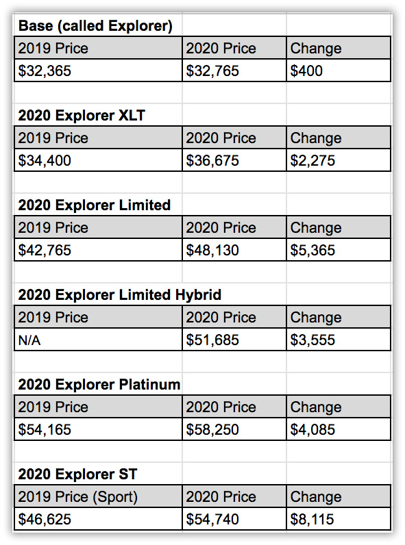 2020-ford-explorer-price-increase.jpg