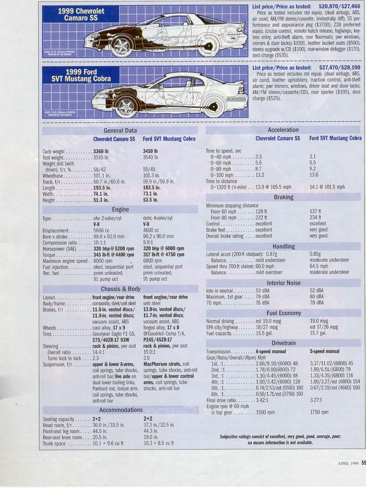 1999-ford-mustang-svt-cobra-vs-chevrolet-camaro-ss-07.jpg