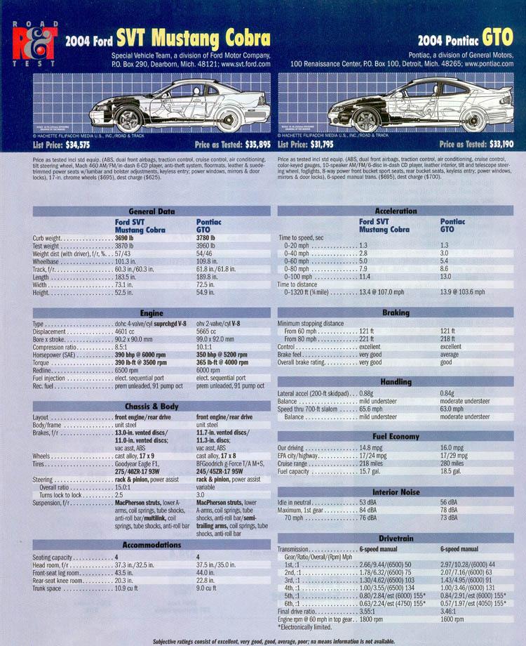 2004-ford-mustang-svt-cobra-vs-pontiac-gto-07.jpg
