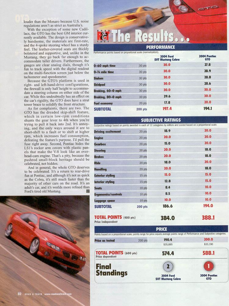 2004-ford-mustang-svt-cobra-vs-pontiac-gto-08.jpg