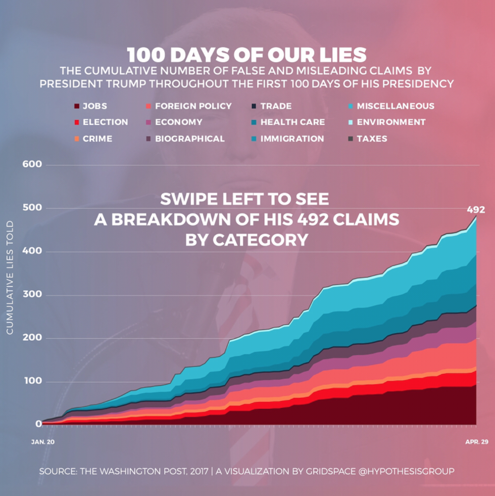 100 Days of Trump    Infographic illustrating the cumulative number of false and misleading claims by President Trump throughout the first 100 days of his presidency.