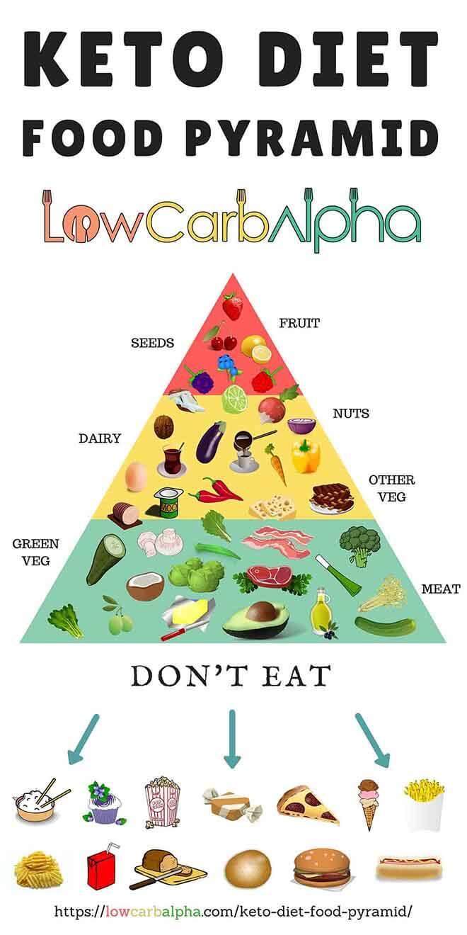 Keto_Diet_Food_Pyramid-Pin.jpg