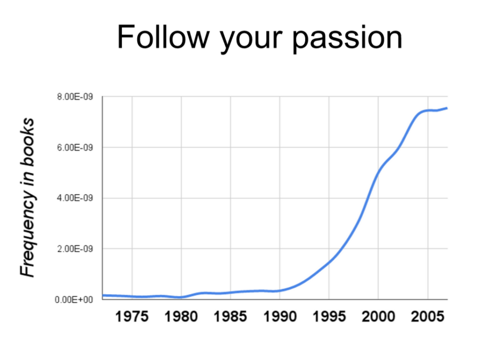 Source: Google Ngram