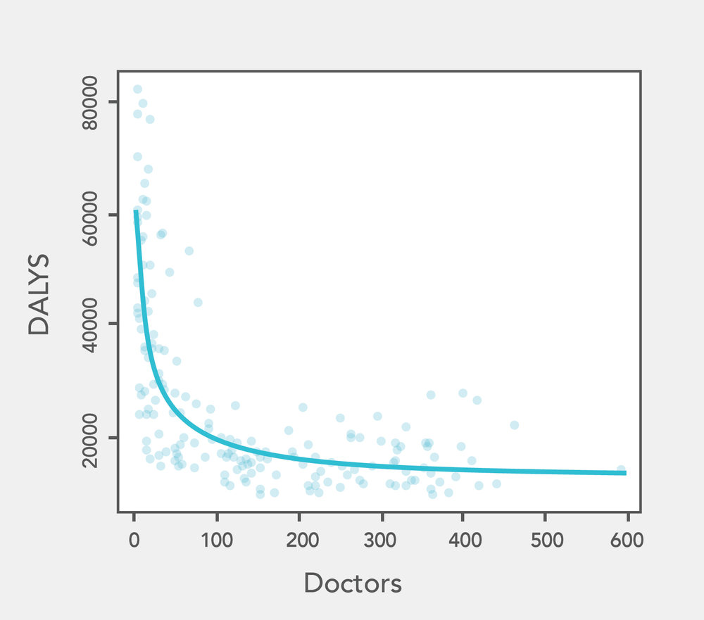 DALYs per 100,000 people versus doctors per 100,000 people. We used WHO data from 2004. Line is the best fitting hyperbola determined by non-linear least square regression. Full explanation in this  paper .