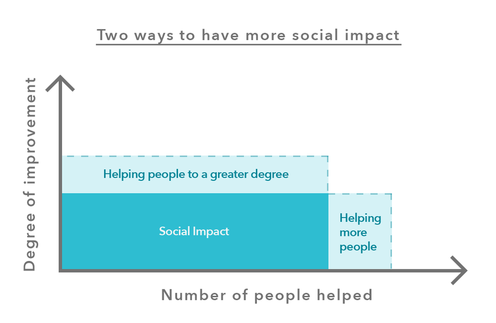 Social-impact-how-to-change-the-world-help-people-more-or-help-more-people.png