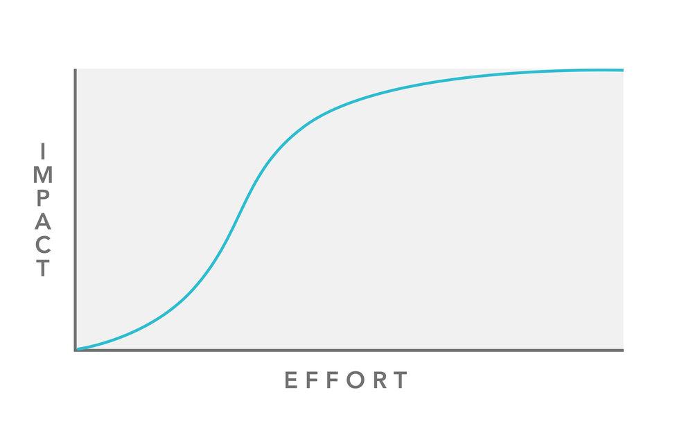 Diminishing returns to effort – it's economics 101.