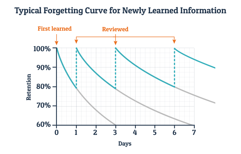 Spaced repetition learning takes advantage of the forgetting curve.