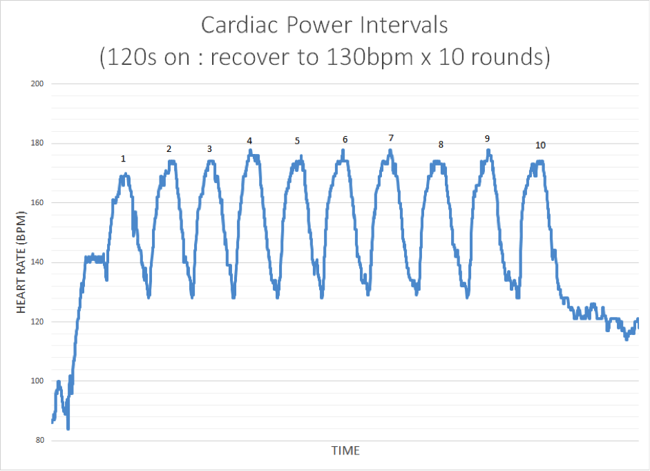 Cardiac-Power-Interval-Graph.png